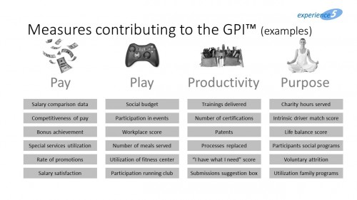 Figure 4: Examples of KPIs contributing to the GPI
