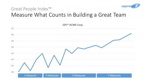 Figure 3: The more KPI contribute to the GPI, the more stable it becomes